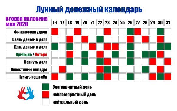 Лунный денежный календарь на вторую половину мая 2020 - https://gadanie-test.ru/