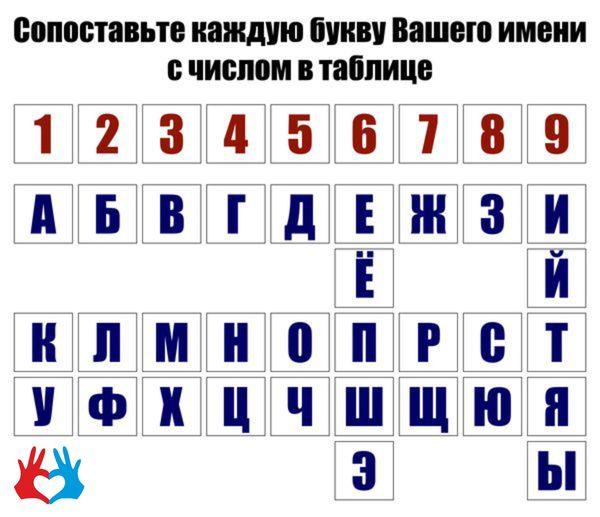 Число имени - https://gadanie-test.ru/